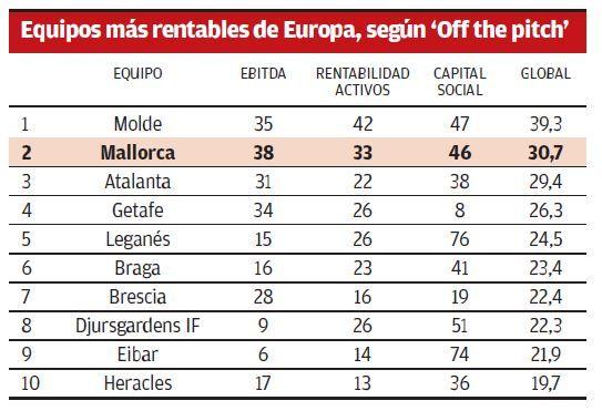 Equipos más rentables de Europa
