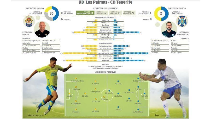 Directo: UD Las Palmas - CD Tenerife