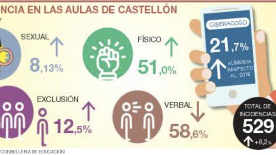 Más 'ciberbullying' en las aulas de Castellón
