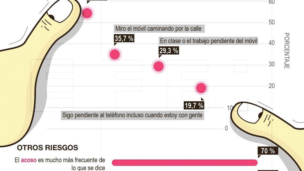 Expertos alertan del aumento de trastornos juveniles por ciberadicciones en Castellón
