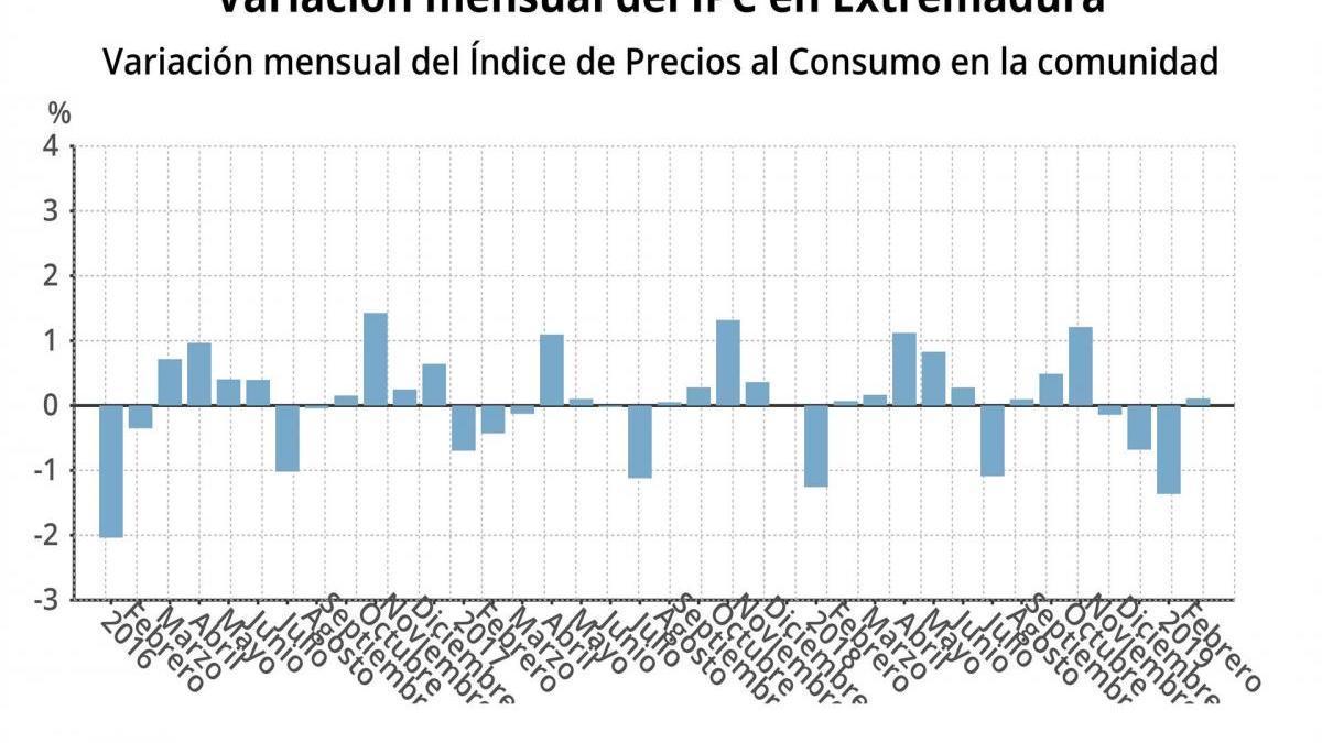 La inflación anual se mantiene en Extremadura en el 1%