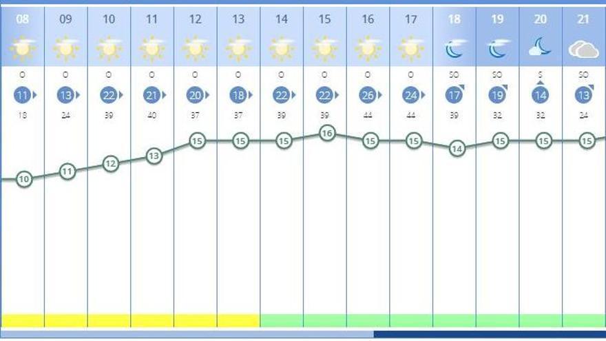 El tiempo en València ciudad mañana, sábado 23 de enero, según la previsión de la Aemet.