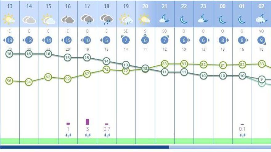 El tiempo en València ciudad hoy anuncia lluvia esta tarde, según la previsión de la Aemet.