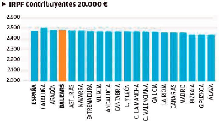 Baleares, en el panorama de la fiscalidad autonómica | IRPF contribuyentes 20.000 €