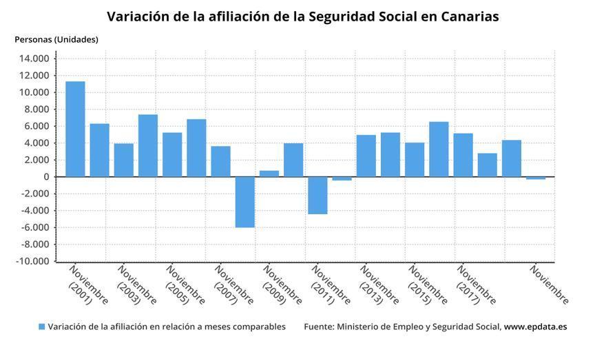 Los afiliados a la Seguridad Social en Canarias caen en 296 personas