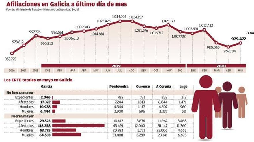 A Coruña deja de destruir empleo en la desescalada por el tirón de la construcción
