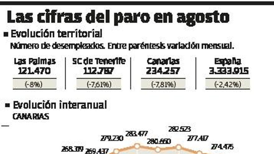 El dinamismo del turismo local saca del paro a 19.844 canarios en agosto