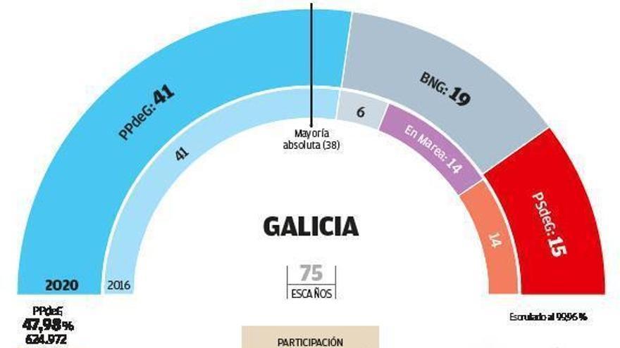 Resultados de las elecciones autonómicas en Galicia