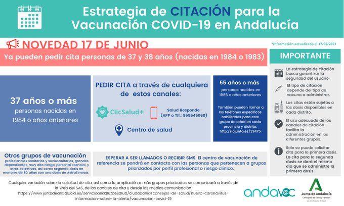 Estrategia de citación para la vacuna de la Junta de Andalucía.