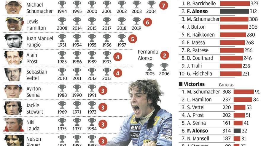 Alonso, hambre de récords