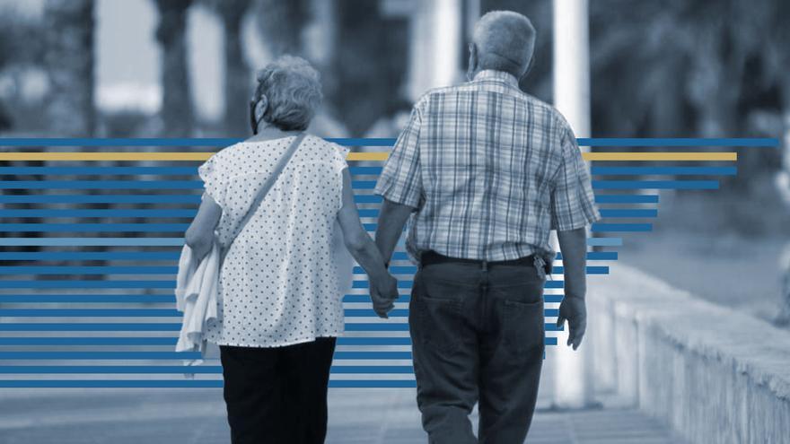 La reforma de las pensiones encalla por el mantenimiento del factor de sostenibilidad