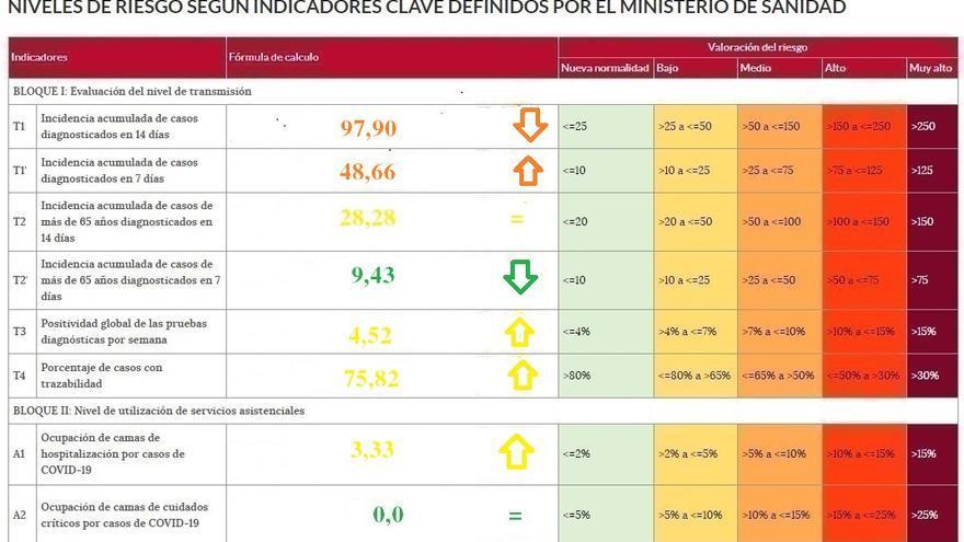 La incidencia del coronavirus baja de los cien casos en Zamora, aunque la tendencia no es estable
