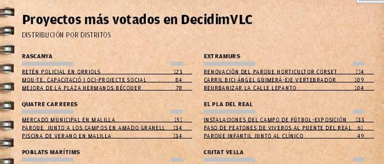 Proyectos más votados en Decidim València