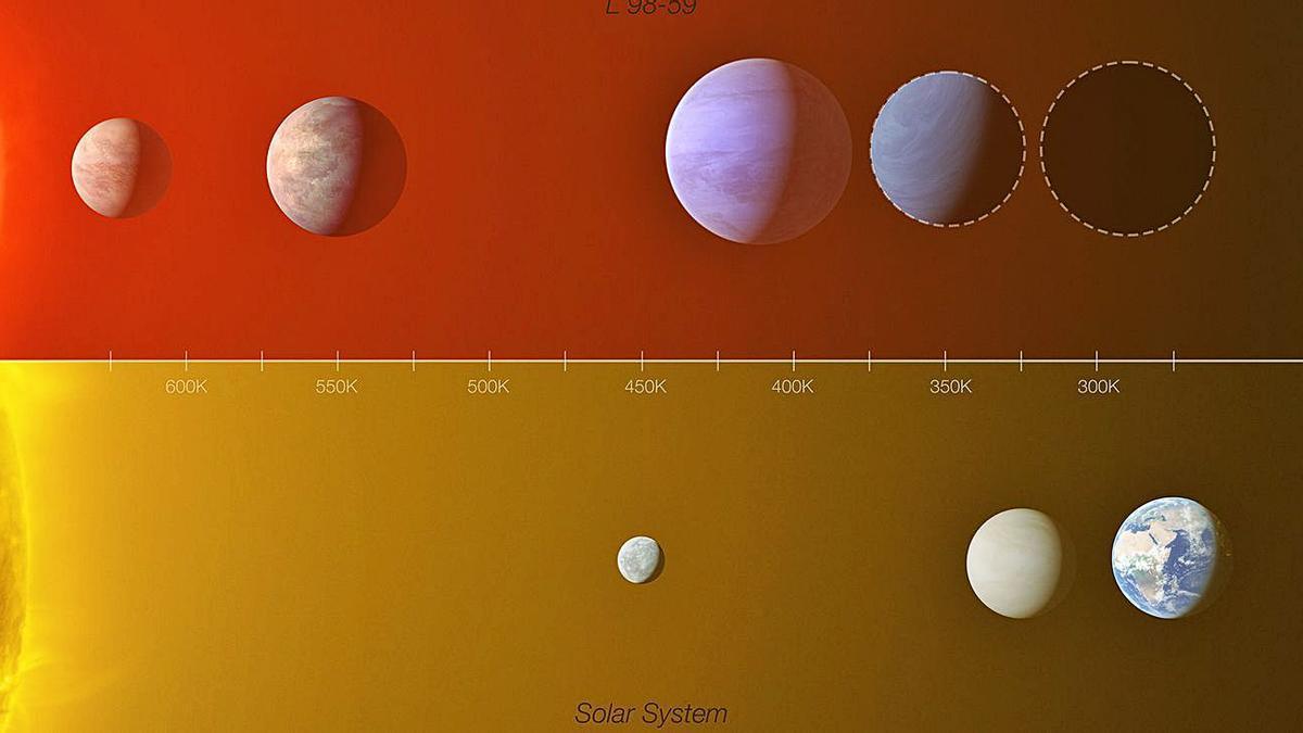 Comparación del sistema de exoplanetas de L 98-59 con la zona interior del Sistema Solar.