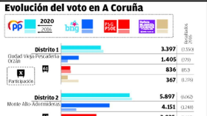 El PP refuerza su poder en los distritos y el PSOE solo supera al BNG en una de cada diez mesas