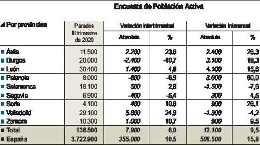 El impacto del COVID dispara la cifra de parados hasta los 10.300 zamoranos
