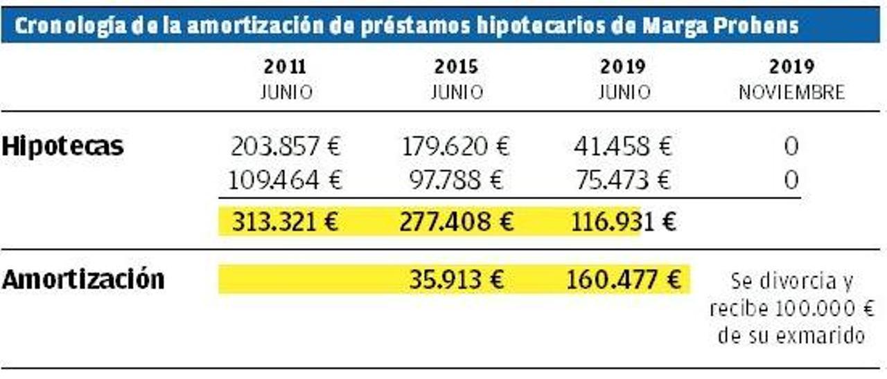Cronología de la amortización de préstamos hipotecarios de Marga Prohens