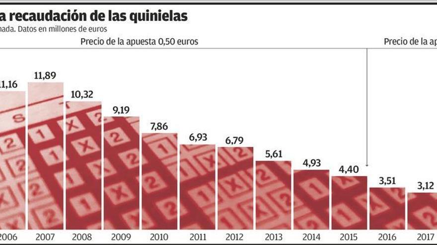 La lenta caída de las quinielas en España