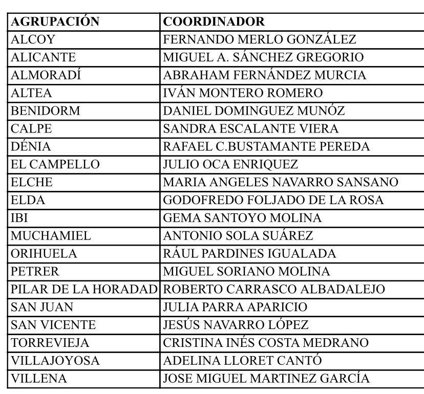 Nuevos coordinadores de Cs en la provincia