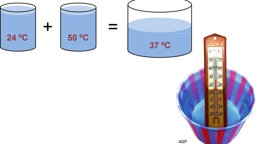Experimento para niños: equilibrio de temperatura