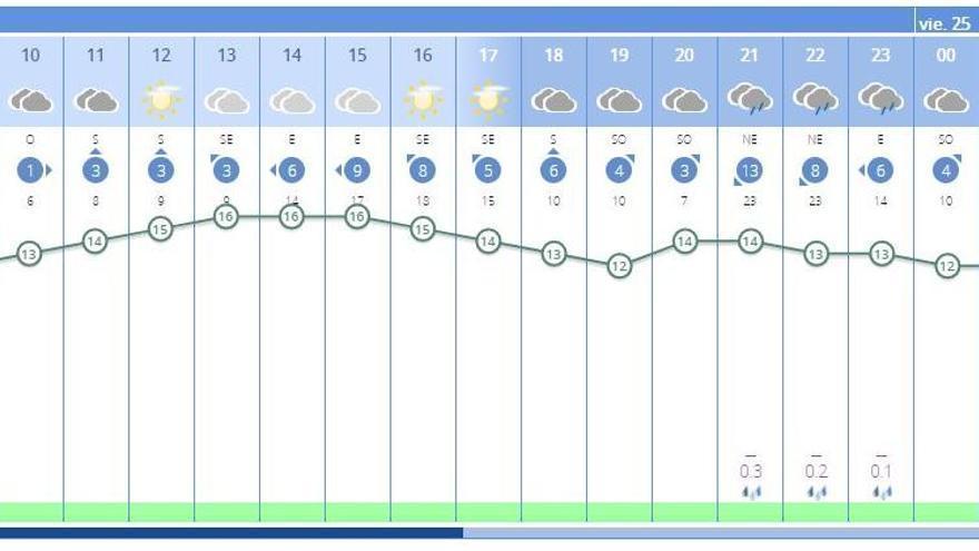 El tiempo en València ciudad hoy, Nochebuena, anuncia lluvia para esta noche, según la previsión de la Aemet.
