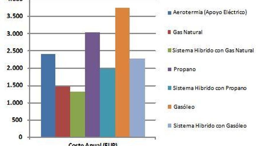 Aerotermia: ahorro y confort