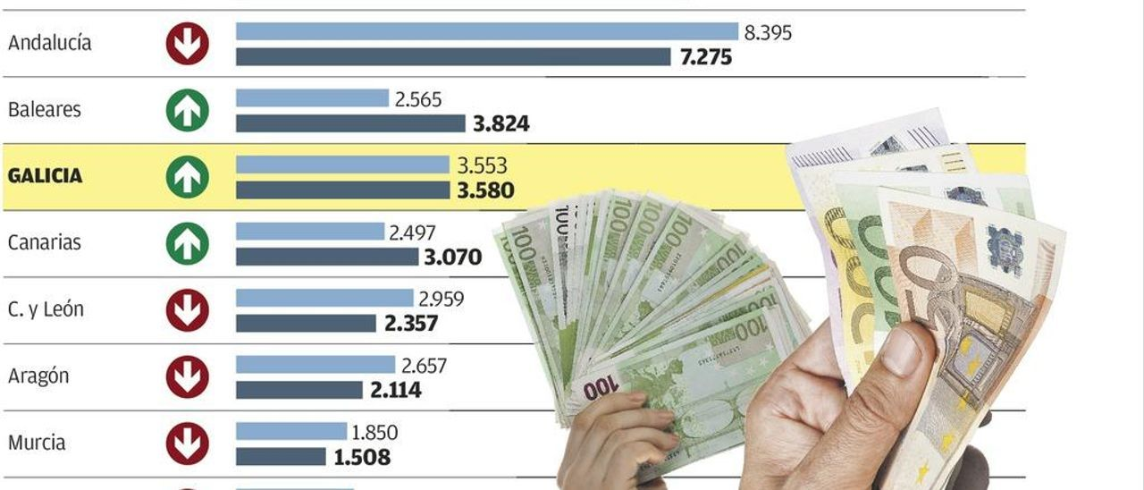 La riqueza vuelve a nivel de 2008 en Galicia