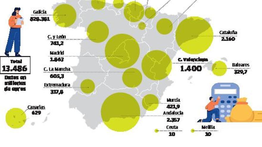 El segundo fondo covid destina 1.400 millones a la Comunidad, más del 10 %