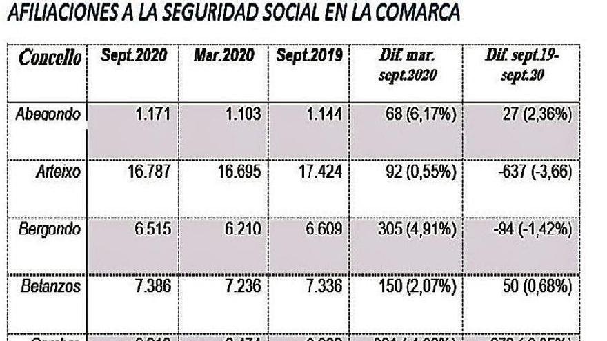 La comarca perdió 2.736 afiliados a la Seguridad Social en el último año