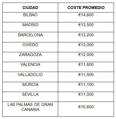 Coste promedio de una boda según la ciudad española