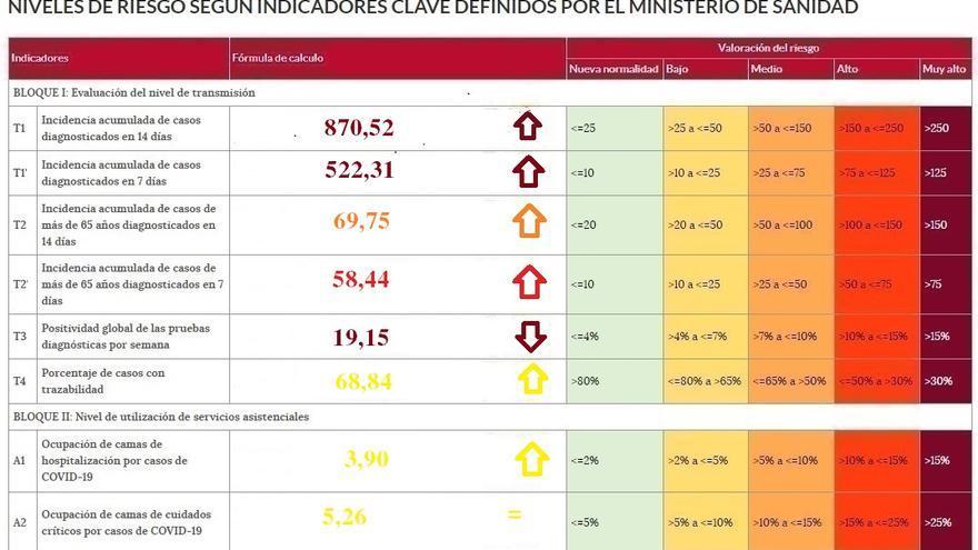 Los indicadores de riesgo del coronavirus, en máximos en Zamora