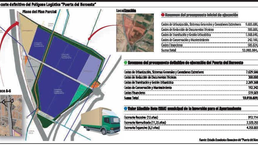 El Puerta del Noroeste generará un valor añadido neto de entre 1 y 4,3 millones