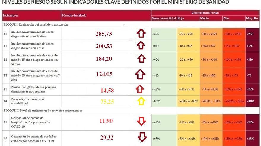 La incidencia semanal de casos COVID se dispara en Zamora por encima de los 200 casos