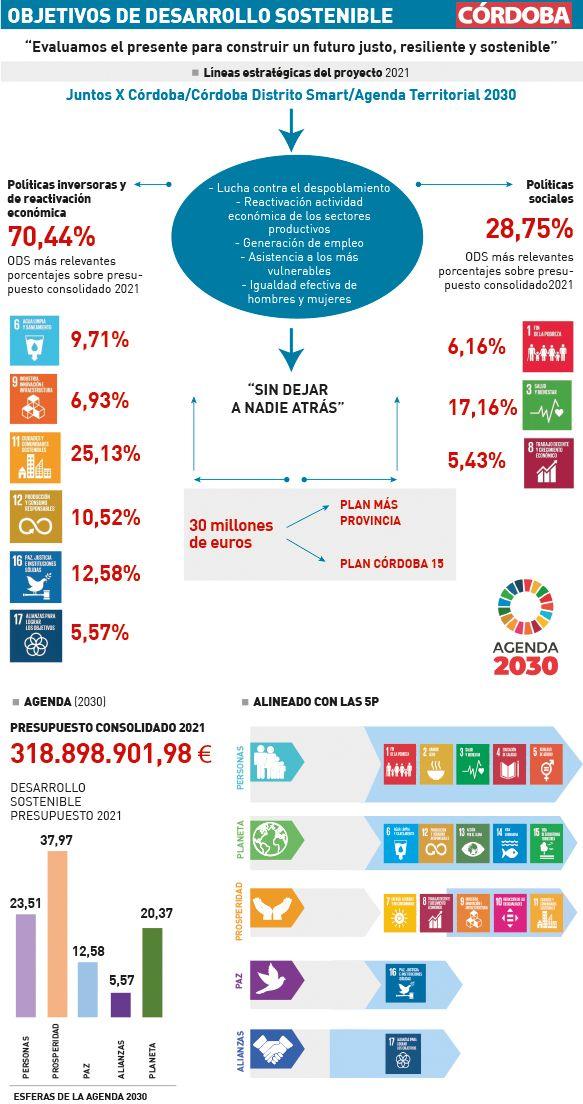Gráfico Agenda 2030
