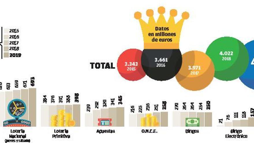 El dinero destinado al juego crece y alcanza los 4.230 millones en 2019