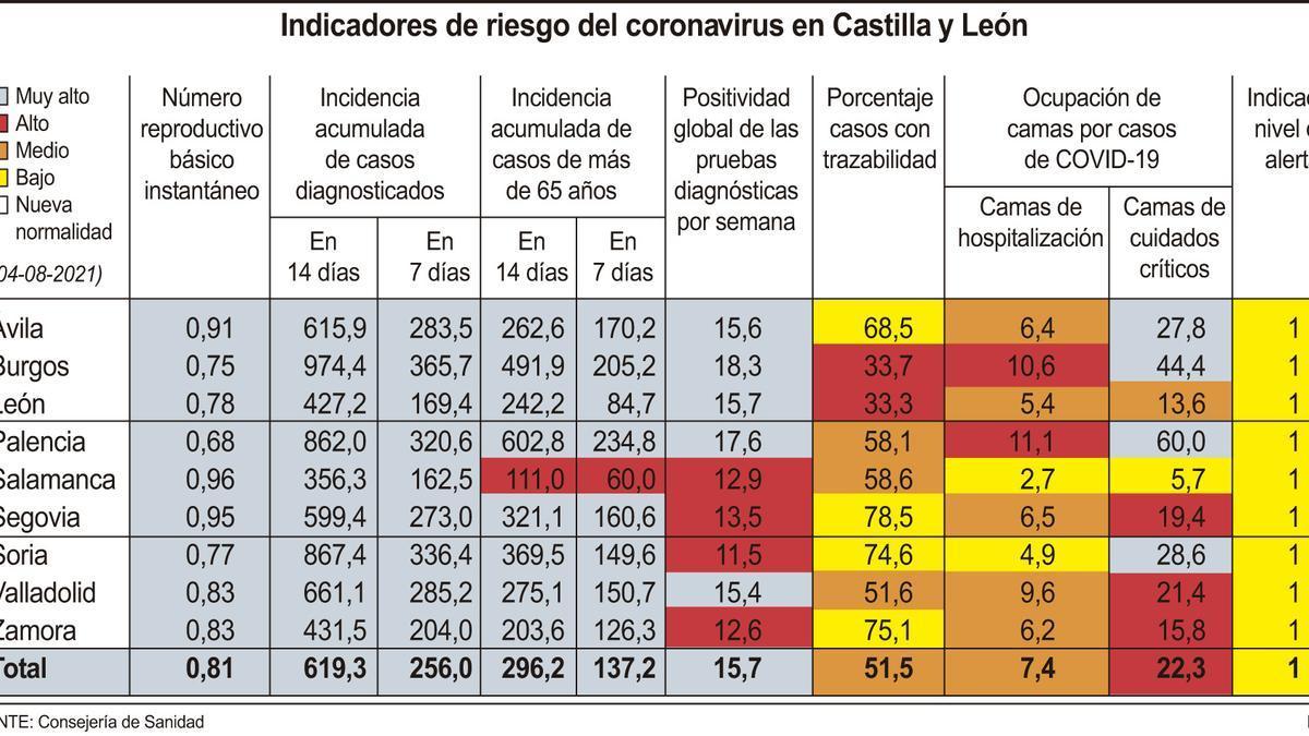 Indicadores de riesgo del coronavirus en Castilla y León.