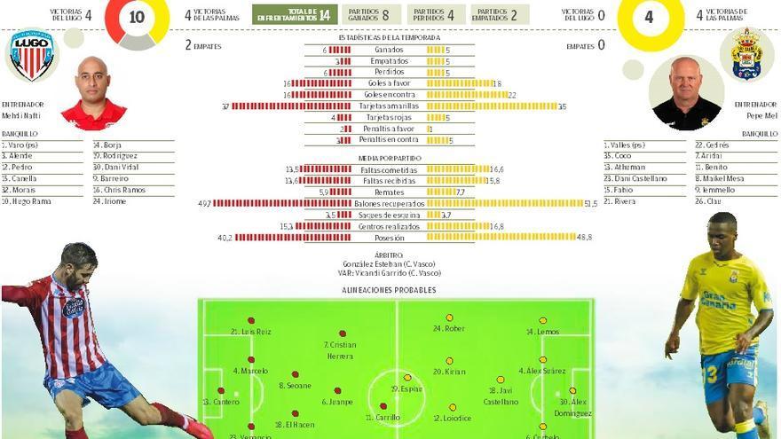 CD Lugo - UD Las Palmas: Confirmación en el Norte