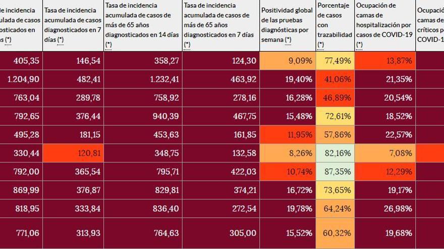 Zamora duplica la incidencia máxima que contempla la Junta para suavizar las restricciones