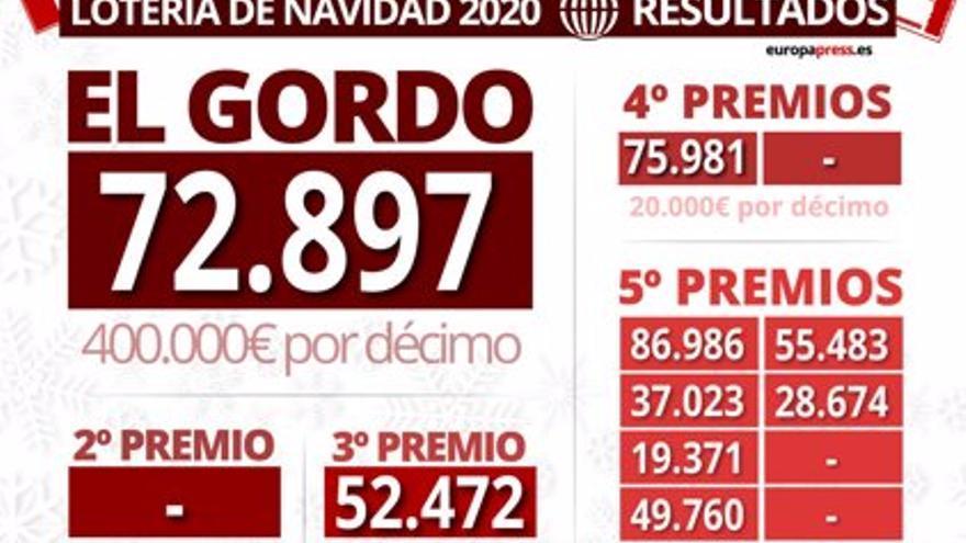 El Gordo 72.897 deja 6,4 millones de euros en Boñar (León), Salamanca y Zamora