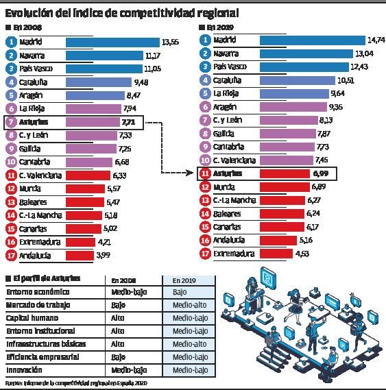 La declinante competitividad asturiana