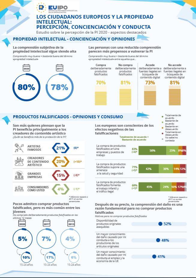 Informe de ciudadanos europeos y propiedad intelectual