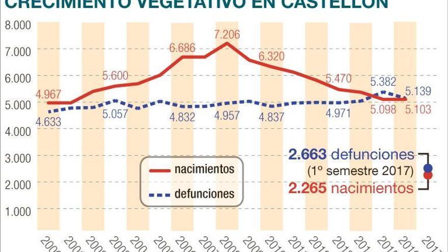 Los nacimientos siguen en caída libre en Castellón por tercer año seguido