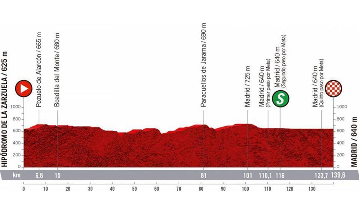 Perfil de la etapa de hoy de la Vuelta a España 2020.