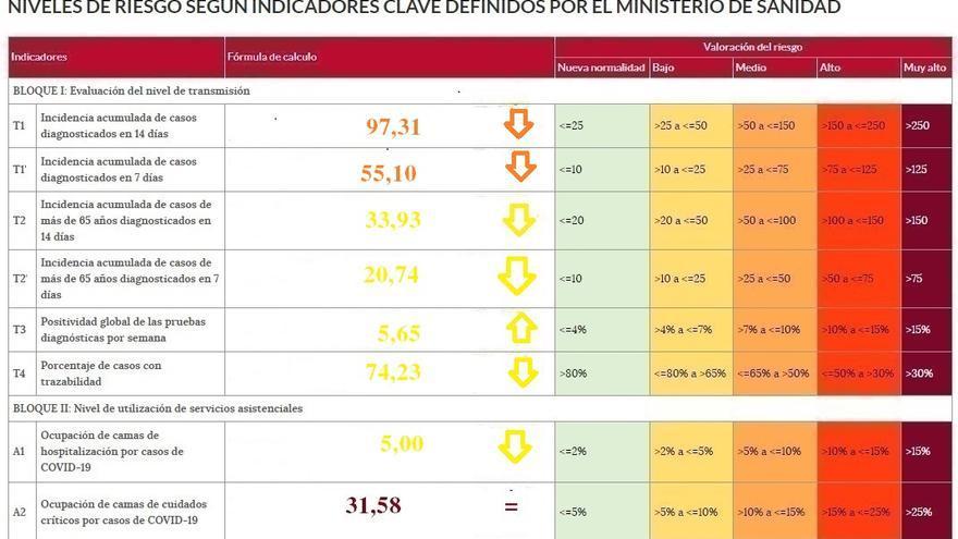Zamora, única provincia con una incidencia de coronavirus por debajo de los cien casos