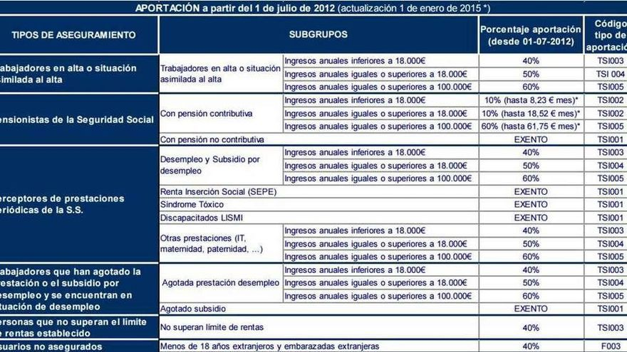 Sanidad quiere subir el copago farmacéutico a 11.000 pensionistas