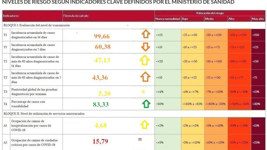 Zamora provincia, a punto de superar los cien casos de incidencia del coronavirus