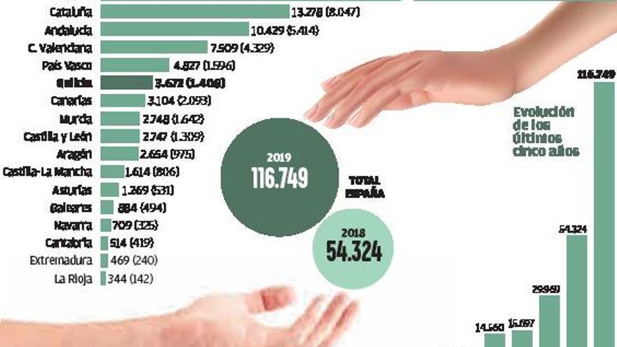 Galicia bate récord de demandas de asilo con casi 3.700, un 160% más en solo un año | HUGO BARREIRO