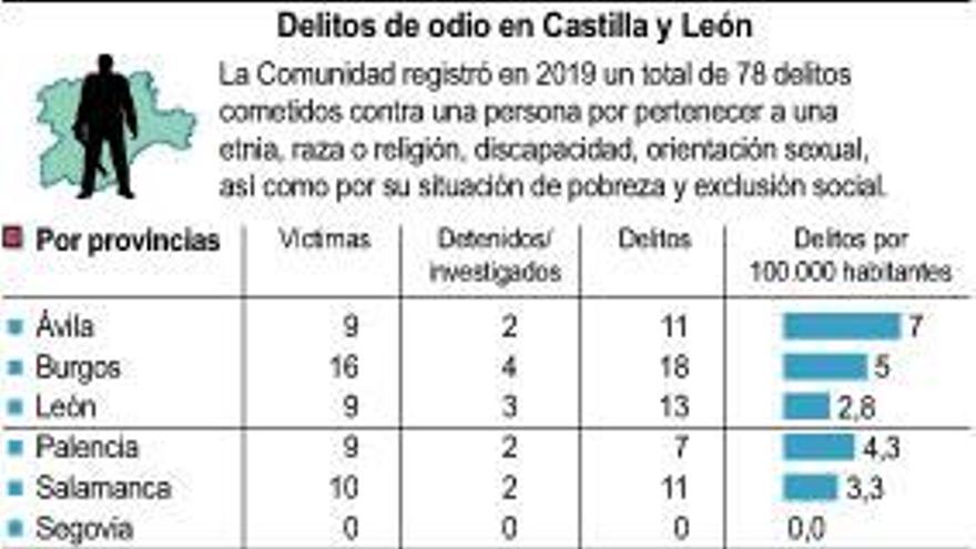 Zamora, entre las provincias con menor número de delitos de odio