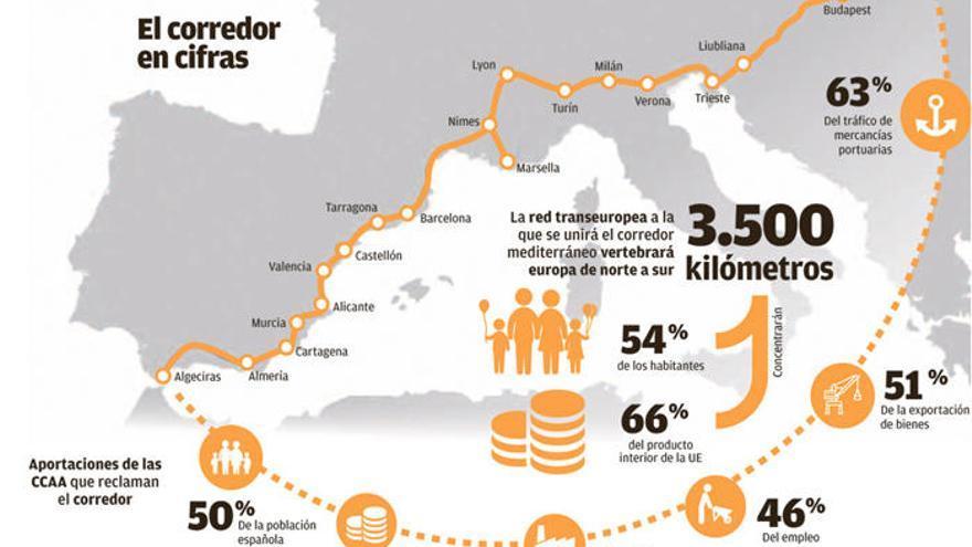 Inaceptables retrasos del Corredor Mediterráneo, en un momento decisivo para España