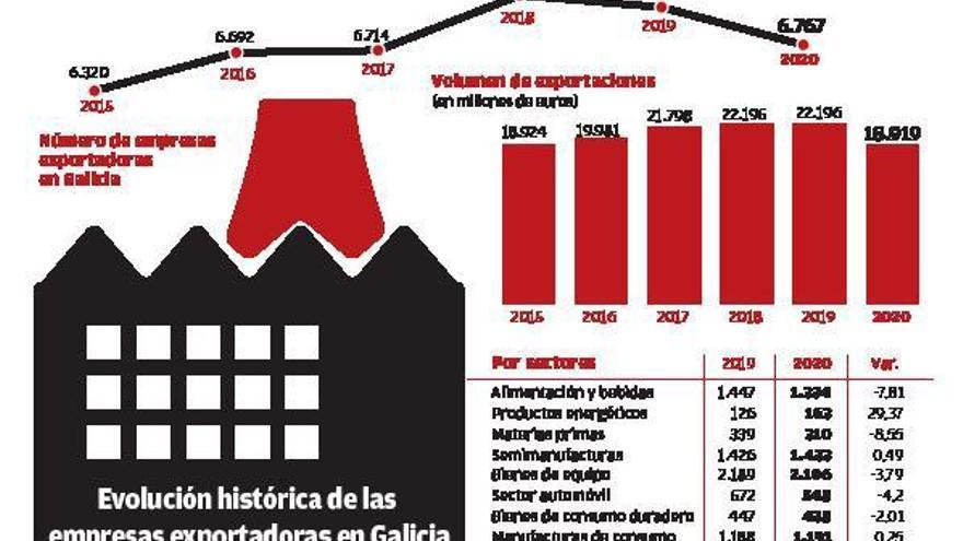 Las exportaciones gallegas acentúan su dependencia de los gigantes empresariales